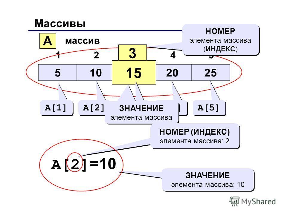 Массивы 510152025 12345 A массив 3 15 НОМЕР элемента массива (ИНДЕКС) НОМЕР элемента массива (ИНДЕКС) A[1] A[2] A[3] A[4] A[5] ЗНАЧЕНИЕ элемента массива A[2] =10 НОМЕР (ИНДЕКС) элемента массива: 2 ЗНАЧЕНИЕ элемента массива: 10