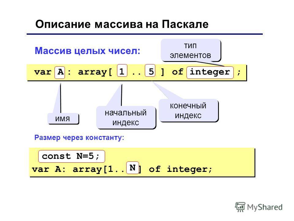 Описание массива на Паскале Массив целых чисел: имя начальный индекс конечный индекс тип элементов тип элементов var A: array[1.. ] of integer; const N=5; N var A : array[ 1.. 5 ] of integer ; Размер через константу: