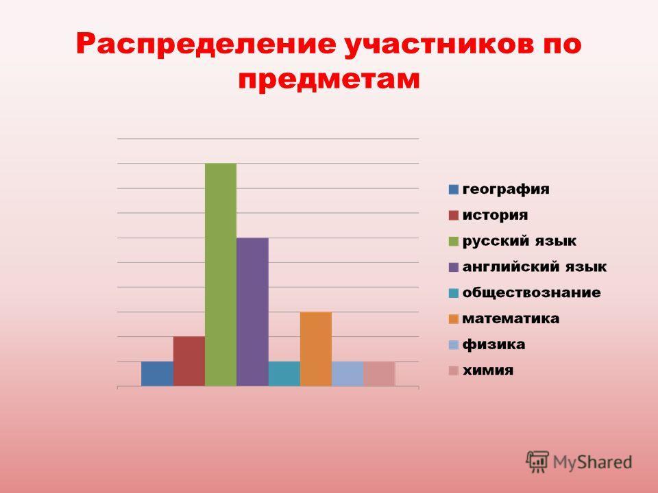 Распределение участников по предметам