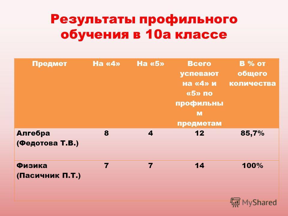 Результаты профильного обучения в 10а классе ПредметНа «4»На «5» Всего успевают на «4» и «5» по профильны м предметам В % от общего количества Алгебра (Федотова Т.В.) 841285,7% Физика (Пасичник П.Т.) 7714100%