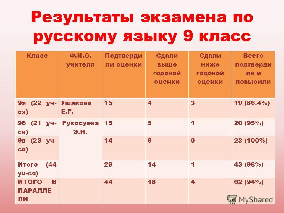 Результаты экзамена по русскому языку 9 класс Класс Ф.И.О. учителя Подтверди ли оценки Сдали выше годовой оценки Сдали ниже годовой оценки Всего подтверди ли и повысили 9а (22 уч- ся) Ушакова Е.Г. 154319 (86,4%) 9б (21 уч- ся) Рукосуева Э.Н. 155120 (
