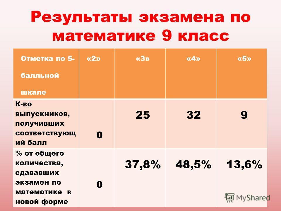 Результаты экзамена по математике 9 класс Отметка по 5- балльной шкале «2»«3»«4»«5» К-во выпускников, получивших соответствующ ий балл 0 25329 % от общего количества, сдававших экзамен по математике в новой форме 0 37,8%48,5%13,6%