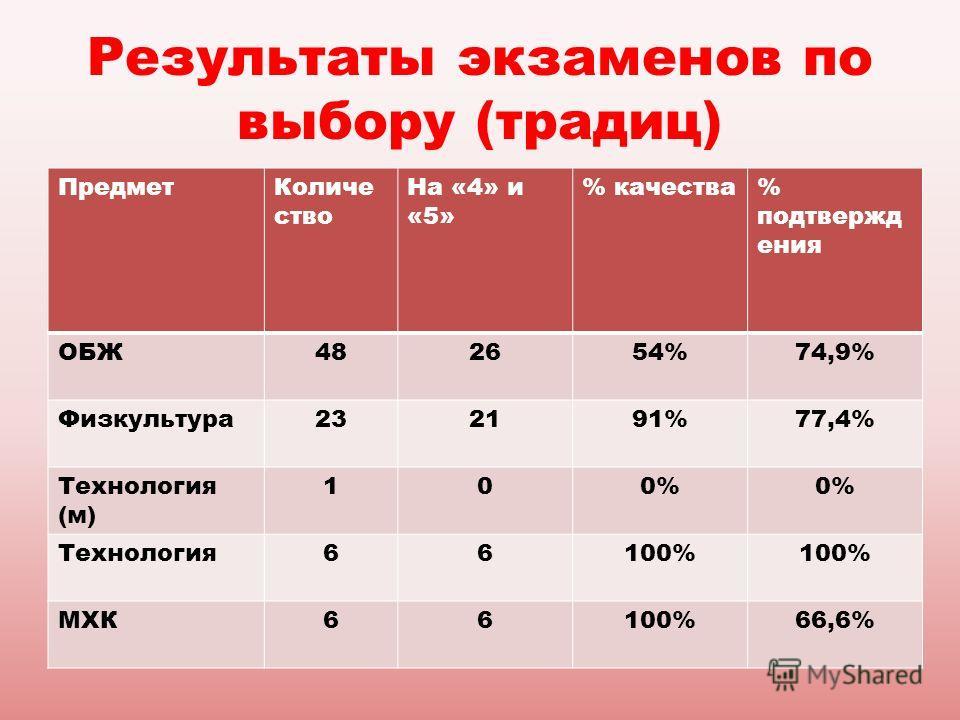 Результаты экзаменов по выбору (традиц) ПредметКоличе ство На «4» и «5» % качества% подтвержд ения ОБЖ482654%74,9% Физкультура232191%77,4% Технология (м) 100% Технология66100% МХК66100%66,6%
