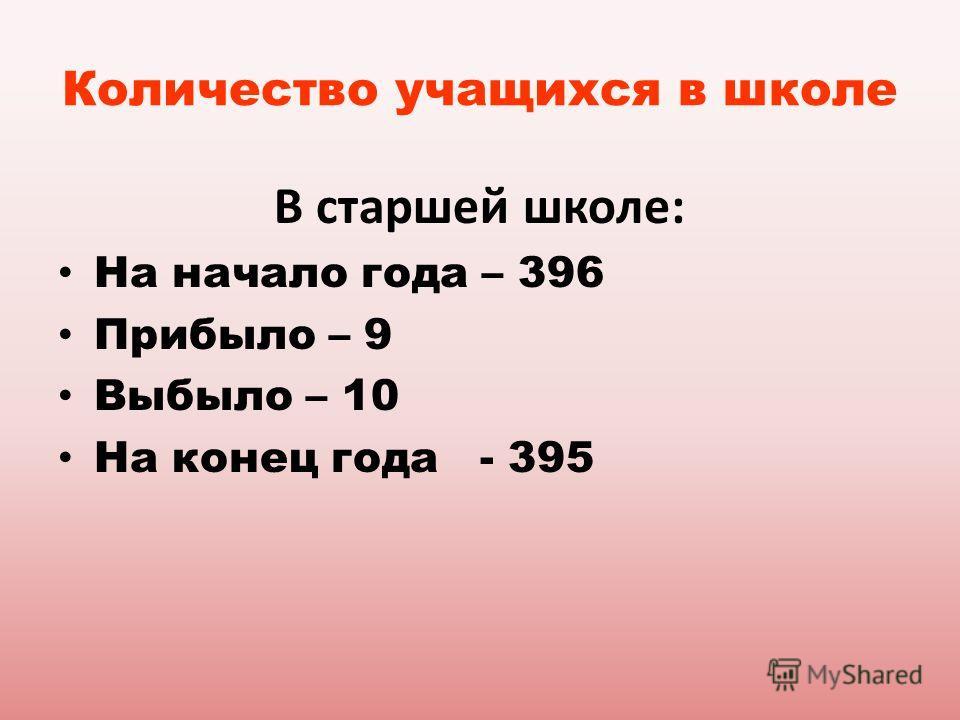 Количество учащихся в школе В старшей школе: На начало года – 396 Прибыло – 9 Выбыло – 10 На конец года - 395