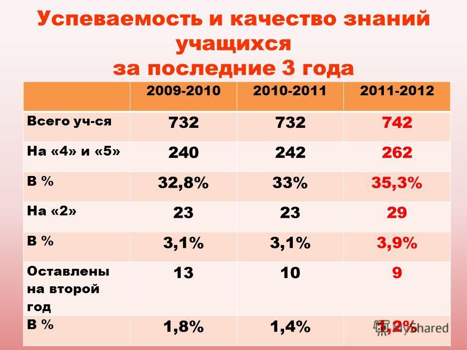 Успеваемость и качество знаний учащихся за последние 3 года 2009-20102010-20112011-2012 Всего уч-ся 732 742 На «4» и «5» 240242262 В % 32,8%33%35,3% На «2» 23 29 В % 3,1% 3,9% Оставлены на второй год 13109 В % 1,8%1,4%1,2%