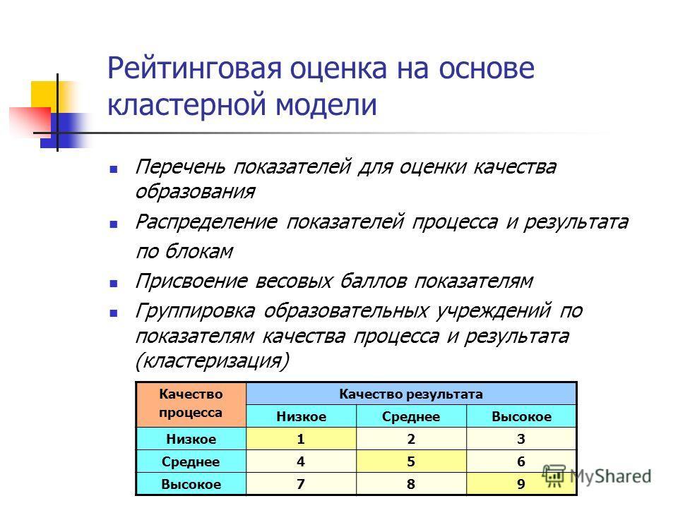 Рейтинговая оценка на основе кластерной модели Перечень показателей для оценки качества образования Распределение показателей процесса и результата по блокам Присвоение весовых баллов показателям Группировка образовательных учреждений по показателям