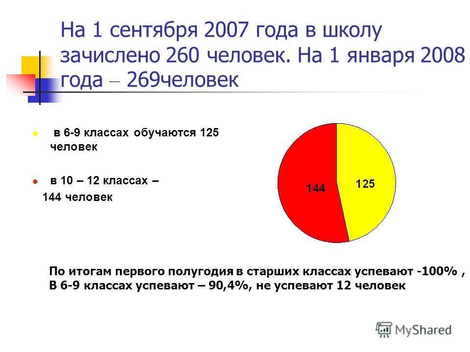 На 1 сентября 2007 года в школу зачислено 260 человек. На 1 января 2008 года – 269человек в 6-9 классах обучаются 125 человек в 10 – 12 классах – 144 человек По итогам первого полугодия в старших классах успевают -100%, В 6-9 классах успевают – 90,4%