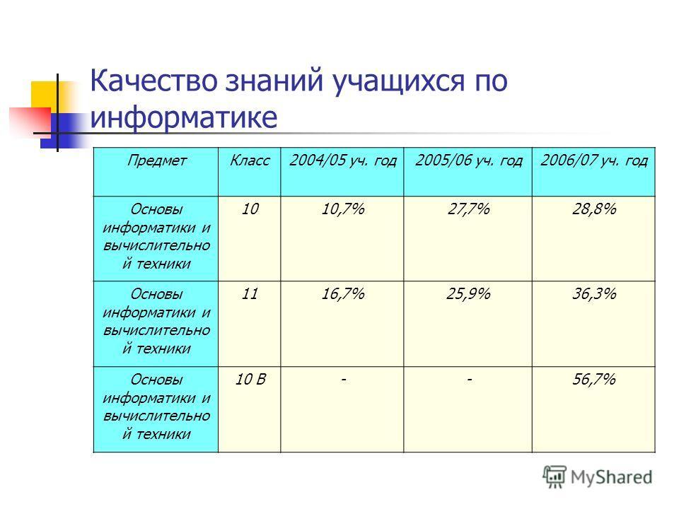 Качество знаний учащихся по информатике ПредметКласс2004/05 уч. год2005/06 уч. год2006/07 уч. год Основы информатики и вычислительно й техники 1010,7%27,7%28,8% Основы информатики и вычислительно й техники 1116,7%25,9%36,3% Основы информатики и вычис