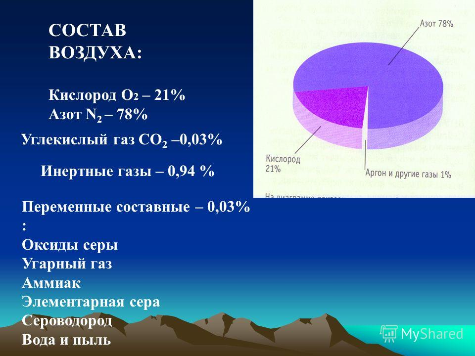 СОСТАВ ВОЗДУХА: Кислород О 2 – 21% Азот N 2 – 78% Углекислый газ СО 2 –0,03% Инертные газы – 0,94 % Переменные составные – 0,03% : Оксиды серы Угарный газ Аммиак Элементарная сера Сероводород Вода и пыль