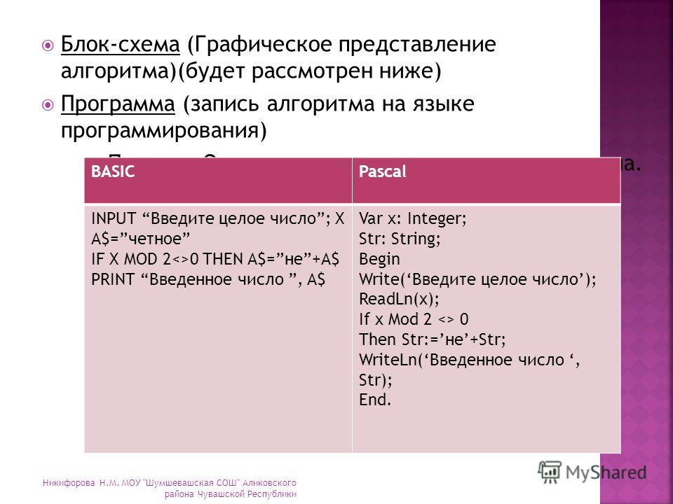 Блок-схема (Графическое представление алгоритма)(будет рассмотрен ниже) Программа (запись алгоритма на языке программирования) Пример. Определение четности введенного числа. BASICPascal INPUT Введите целое число; X A$=четное IF X MOD 20 THEN A$=не+A$