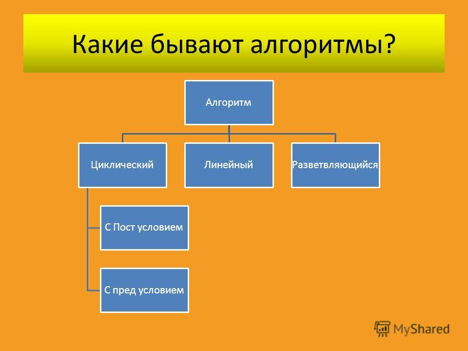 Какие бывают алгоритмы? Алгоритм Циклический С Пост условием С пред условием ЛинейныйРазветвляющийся