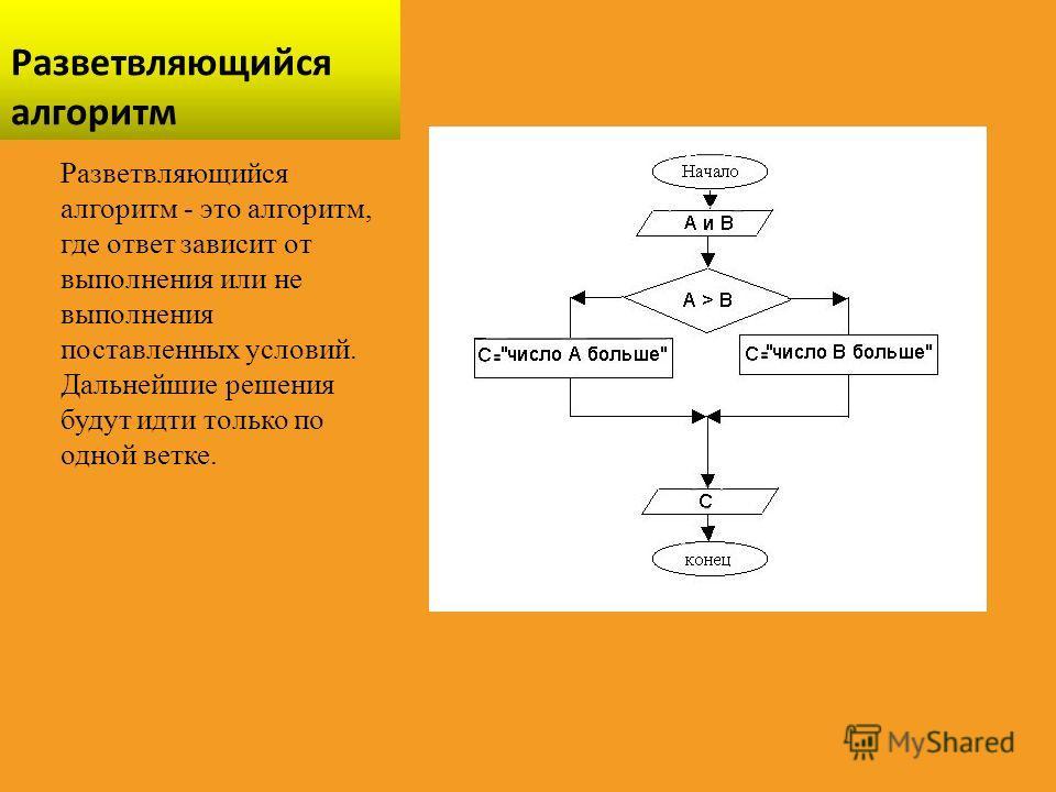 Разветвляющийся алгоритм Разветвляющийся алгоритм - это алгоритм, где ответ зависит от выполнения или не выполнения поставленных условий. Дальнейшие решения будут идти только по одной ветке.