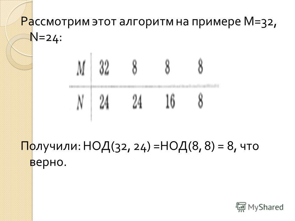 Рассмотрим этот алгоритм на примере М =32, N=24: Получили : НОД (32, 24) = НОД (8, 8) = 8, что верно.