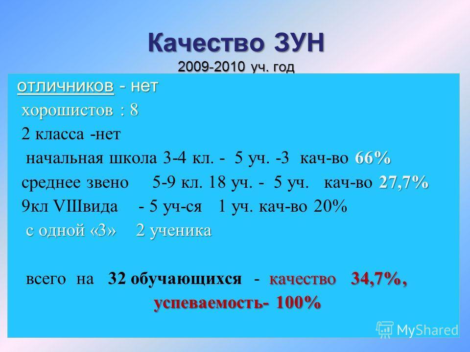 Качество ЗУН 2009-2010 уч. год отличников- нет отличников - нет хорошистов : 8 2 класса -нет 66% начальная школа 3-4 кл. - 5 уч. -3 кач-во 66% 27,7% среднее звено 5-9 кл. 18 уч. - 5 уч. кач-во 27,7% 9кл VIIIвида - 5 уч-ся 1 уч. кач-во 20% с одной «3»