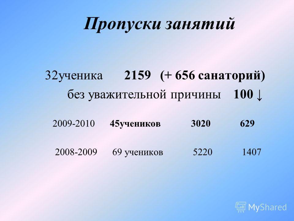 Пропуски занятий 32ученика 2159 (+ 656 санаторий) без уважительной причины 100 2009-2010 45учеников 3020 629 2008-2009 69 учеников 5220 1407