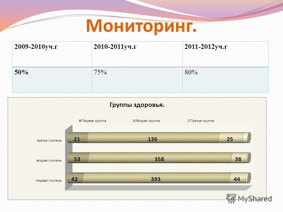 Мониторинг. 2009-2010уч.г2010-2011уч.г2011-2012уч.г 50%75%80%
