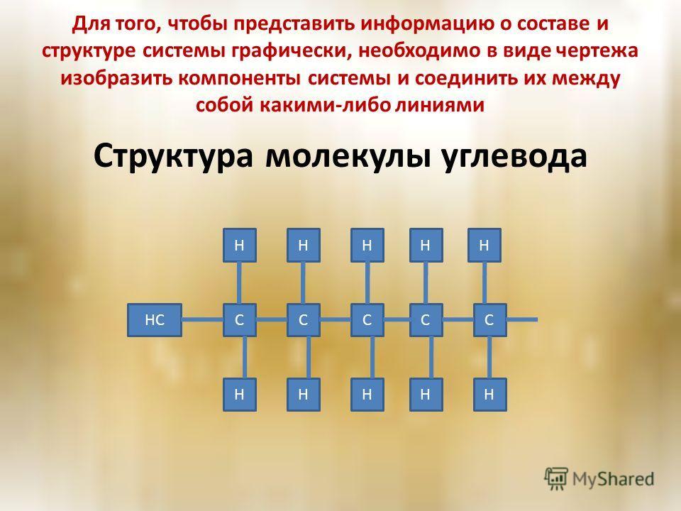 Для того, чтобы представить информацию о составе и структуре системы графически, необходимо в виде чертежа изобразить компоненты системы и соединить их между собой какими-либо линиями Структура молекулы углевода H HHHHH C H CCCC HHH HC