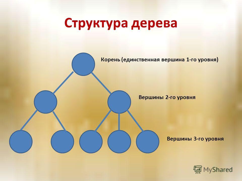 Структура дерева Корень (единственная вершина 1-го уровня) Вершины 2-го уровня Вершины 3-го уровня