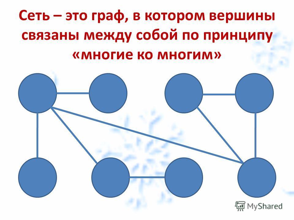 Сеть – это граф, в котором вершины связаны между собой по принципу «многие ко многим»