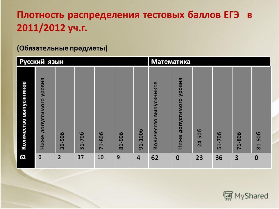 Плотность распределения тестовых баллов ЕГЭ в 2011/2012 уч.г. (Обязательные предметы)