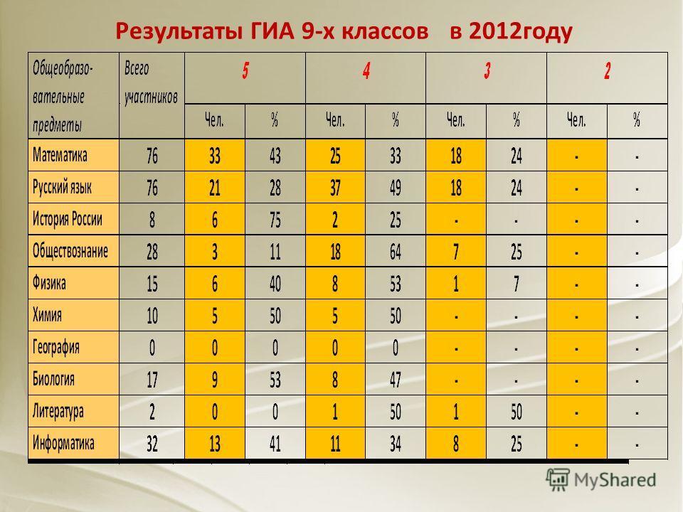 Результаты ГИА 9-х классов в 2012году