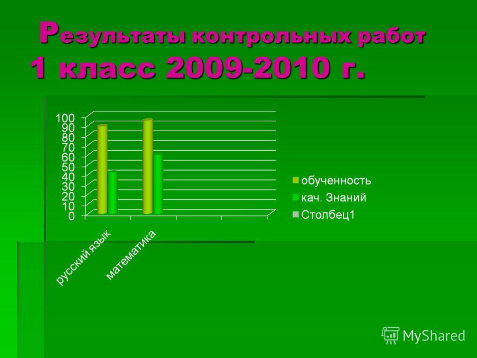 Р езультаты контрольных работ 1 класс 2009-2010 г. Р езультаты контрольных работ 1 класс 2009-2010 г.