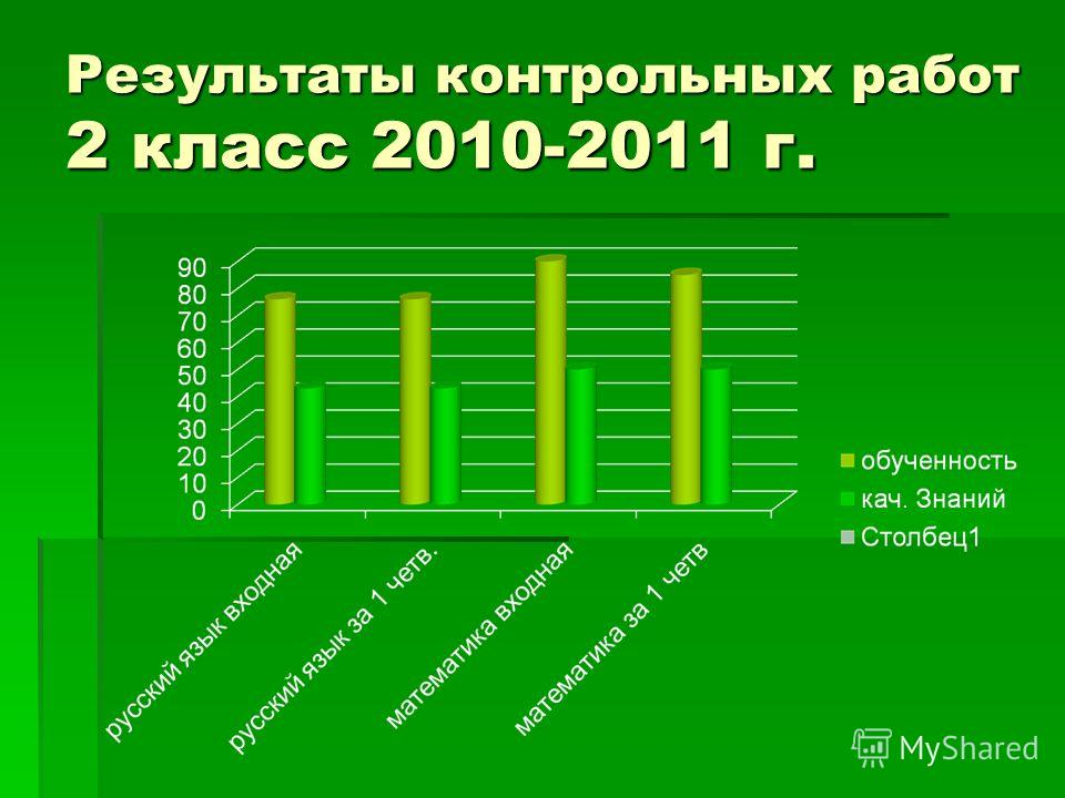 Результаты контрольных работ 2 класс 2010-2011 г.