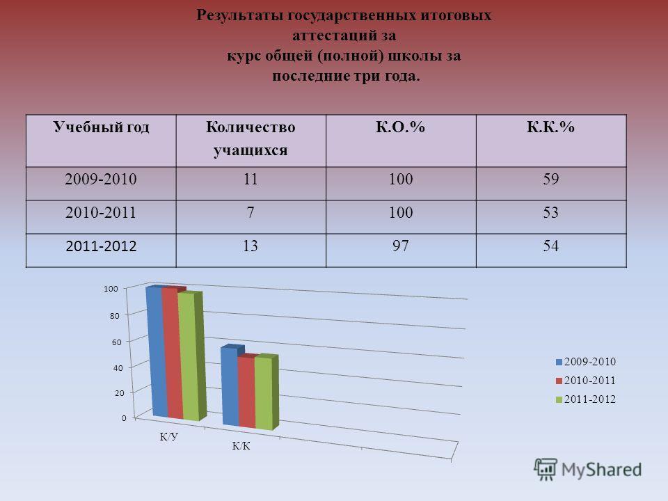Учебный год Количество учащихся К.О.%К.К.% 2009-20101110059 2010-2011 710053 2011-2012 139754 Результаты государственных итоговых аттестаций за курс общей (полной) школы за последние три года.