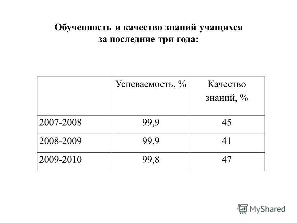 Успеваемость, % Качество знаний, % 2007-200899,945 2008-200999,941 2009-201099,847 Обученность и качество знаний учащихся за последние три года: