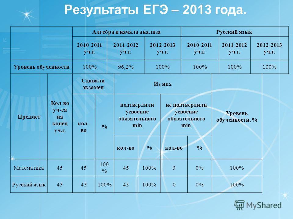 Результаты ЕГЭ – 2013 года. Алгебра и начала анализаРусский язык 2010-2011 уч.г. 2011-2012 уч.г. 2012-2013 уч.г. 2010-2011 уч.г. 2011-2012 уч.г. 2012-2013 уч.г. Уровень обученности100%96,2%100% Предмет Кол-во уч-ся на конец уч.г. Сдавали экзамен Из н