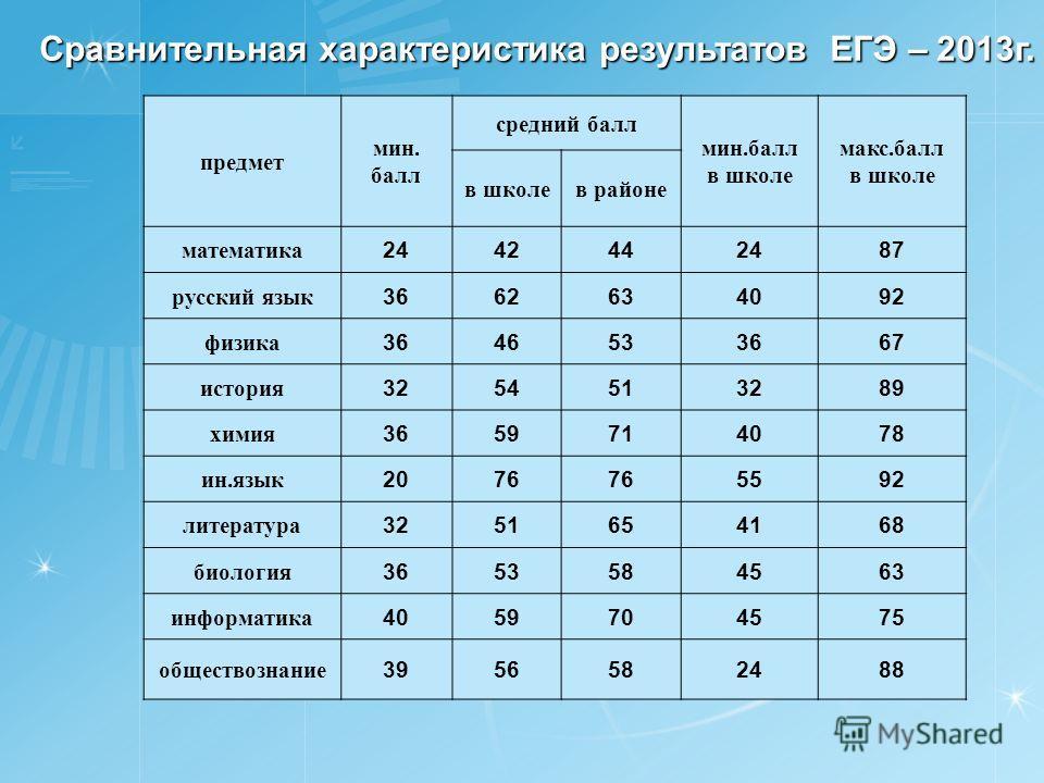 Сравнительная характеристика результатов ЕГЭ – 2013г. предмет мин. балл средний балл мин.балл в школе макс.балл в школе в районе математика 2442442487 русский язык 3662634092 физика 3646533667 история 3254513289 химия 3659714078 ин.язык 2076 5592 лит