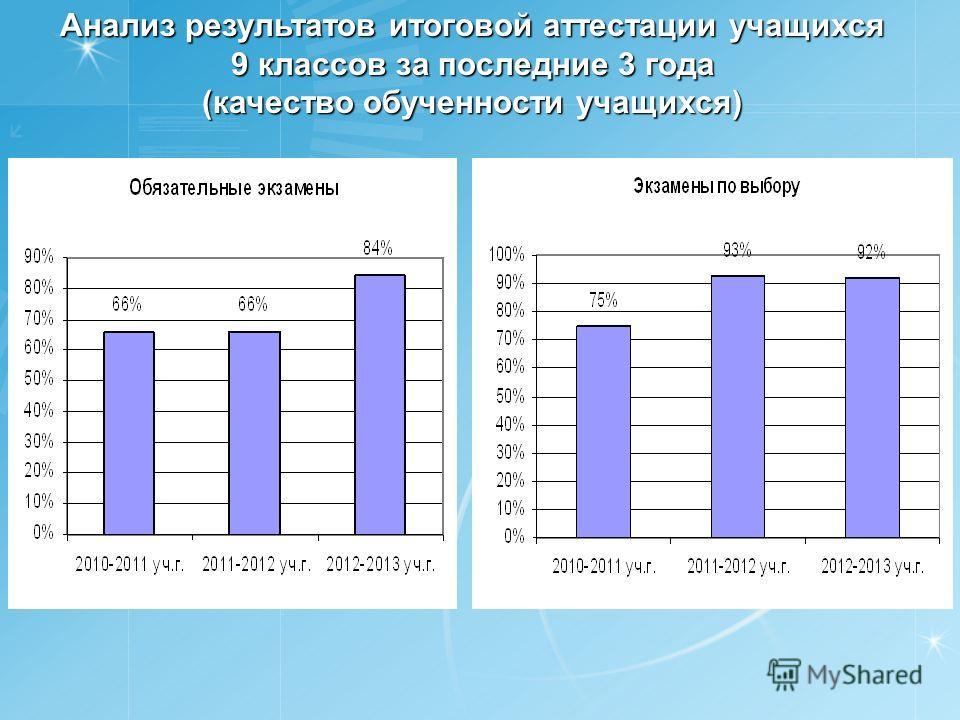 Анализ результатов итоговой аттестации учащихся 9 классов за последние 3 года (качество обученности учащихся)