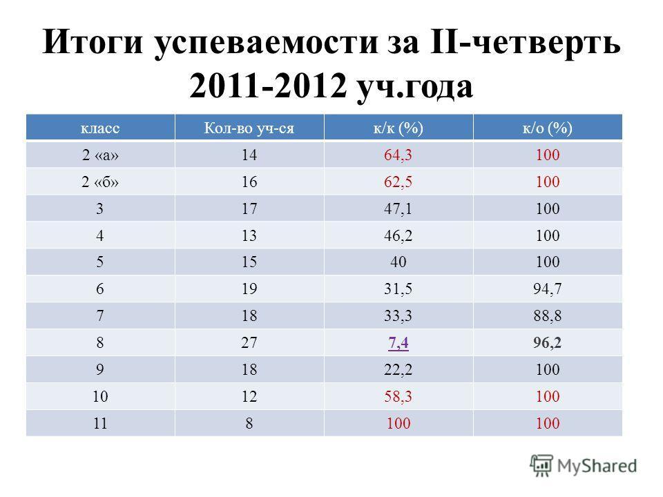 Итоги успеваемости за II-четверть 2011-2012 уч.года классКол-во уч-сяк/к (%)к/о (%) 2 «а»1464,3100 2 «б»1662,5100 31747,1100 41346,2100 51540100 61931,594,7 71833,388,8 8277,496,2 91822,2100 101258,3100 118100