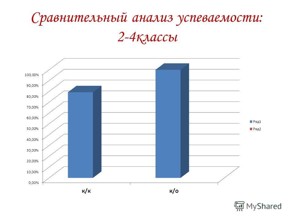 Сравнительный анализ успеваемости: 2-4классы