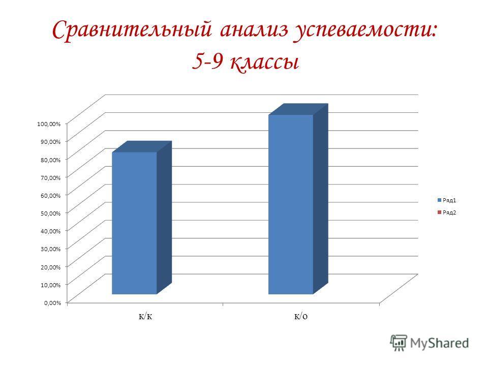 Сравнительный анализ успеваемости: 5-9 классы