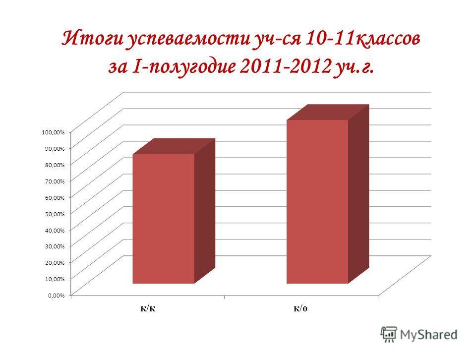 Итоги успеваемости уч-ся 10-11классов за I-полугодие 2011-2012 уч.г.