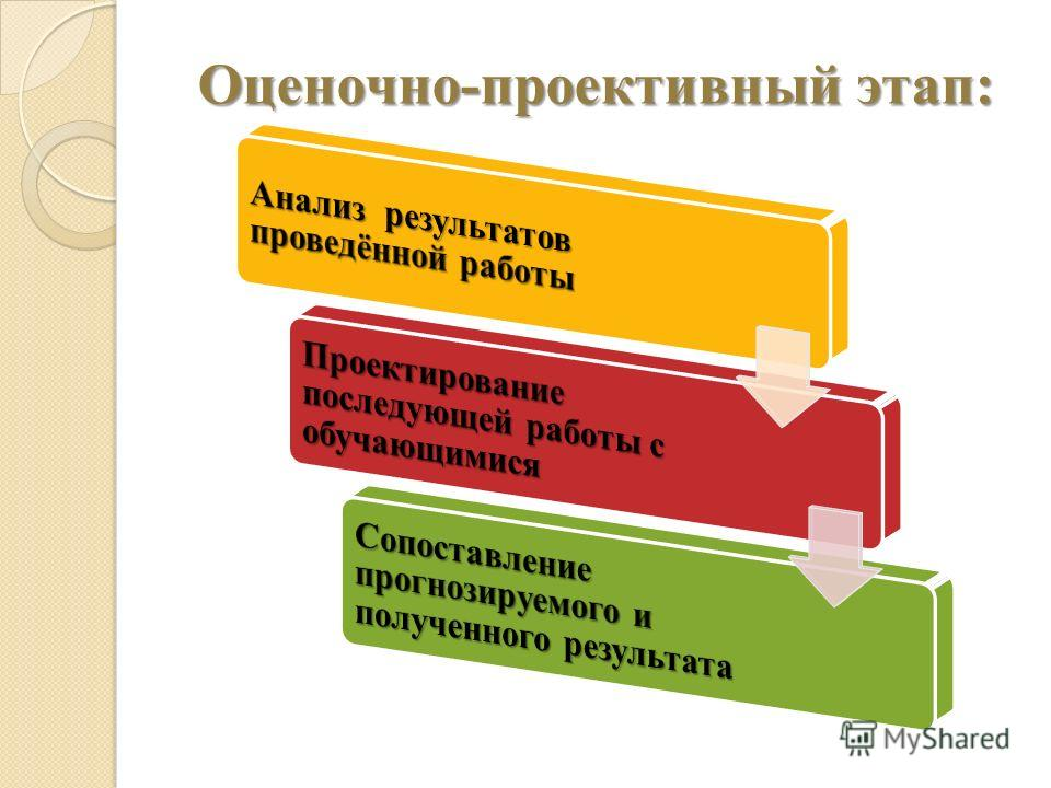 Оценочно-проективный этап: