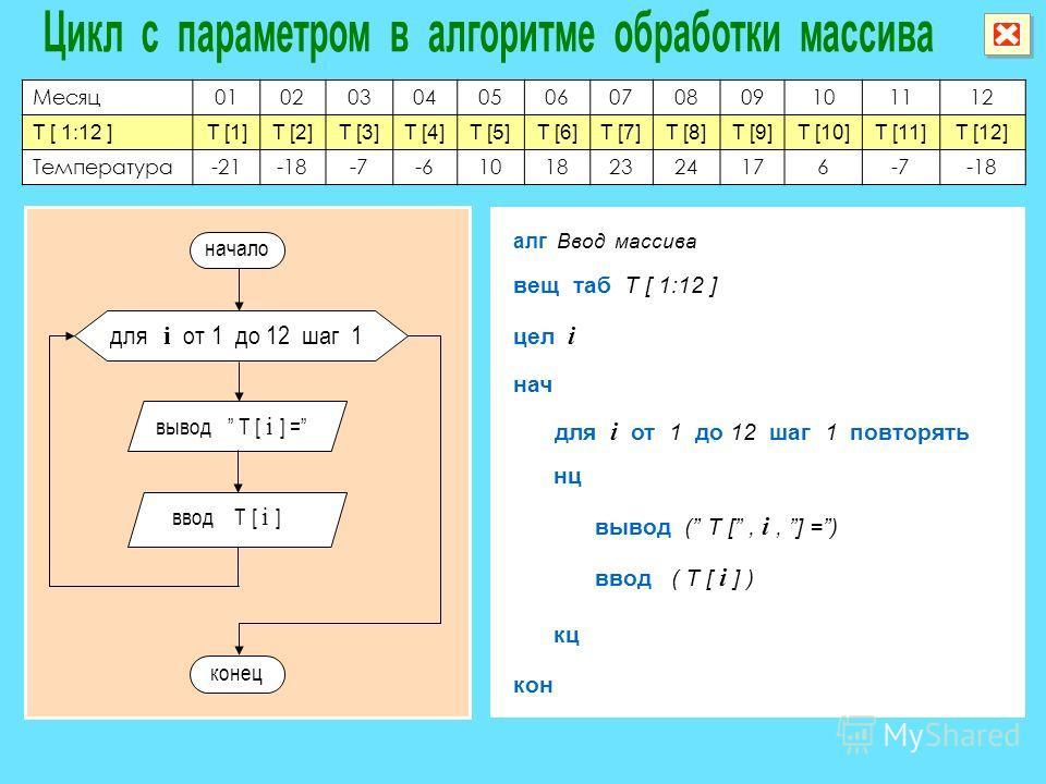 Месяц010203040506070809101112 T [ 1:12 ]T [1]T [2]T [3]T [4]T [5]T [6]T [7]T [8]T [9]T [10]T [11]T [12] Температура-21-18-7-610182324176-7-18 алг Ввод массива вещ таб T [ 1:12 ] нач кон вывод n цел i для i от 1 до 12 шаг 1 повторять нц кц вывод ( T [
