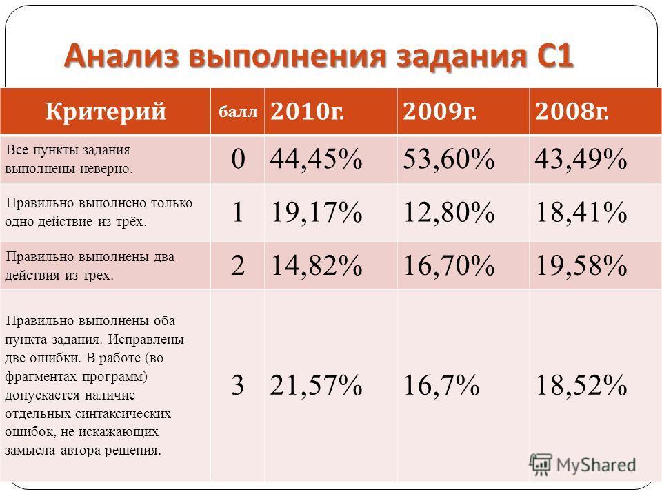Анализ выполнения задания С 1 Критерий балл 2010г.2009г.2008г. Все пункты задания выполнены неверно. 044,45%53,60%43,49% Правильно выполнено только одно действие из трёх. 119,17%12,80%18,41% Правильно выполнены два действия из трех. 214,82%16,70%19,5