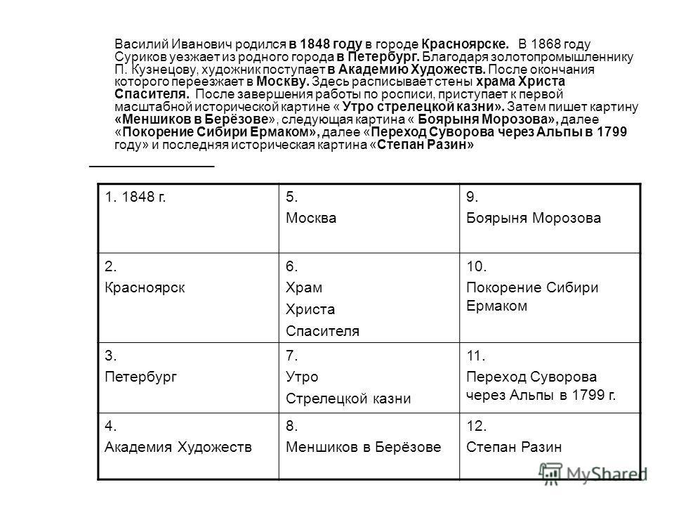 Василий Иванович родился в 1848 году в городе Красноярске. В 1868 году Суриков уезжает из родного города в Петербург. Благодаря золотопромышленнику П. Кузнецову, художник поступает в Академию Художеств. После окончания которого переезжает в Москву. З