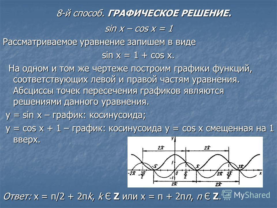 sin x – cos x = 1 Рассматриваемое уравнение запишем в виде sin x = 1 + cos x. На одном и том же чертеже построим графики функций, соответствующих левой и правой частям уравнения. Абсциссы точек пересечения графиков являются решениями данного уравнени