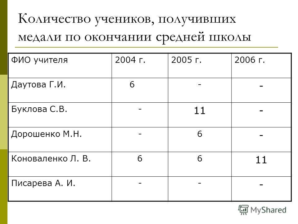 Количество учеников, получивших медали по окончании средней школы ФИО учителя2004 г.2005 г.2006 г. Даутова Г.И. 6- - Буклова С.В.- 11- Дорошенко М.Н.-6 - Коноваленко Л. В.66 11 Писарева А. И.-- -