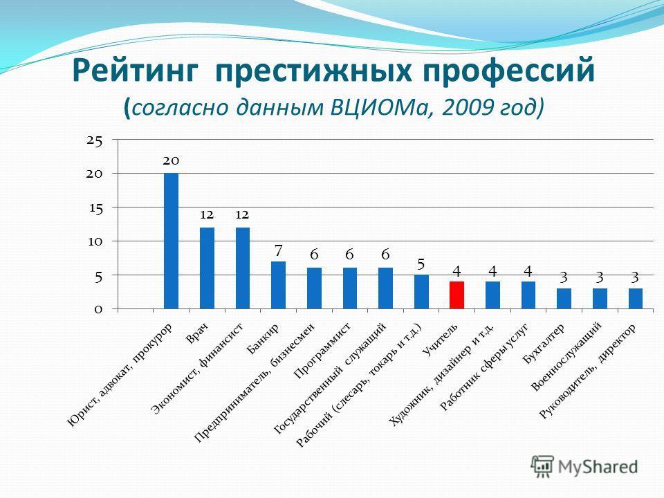 Рейтинг престижных профессий (согласно данным ВЦИОМа, 2009 год)