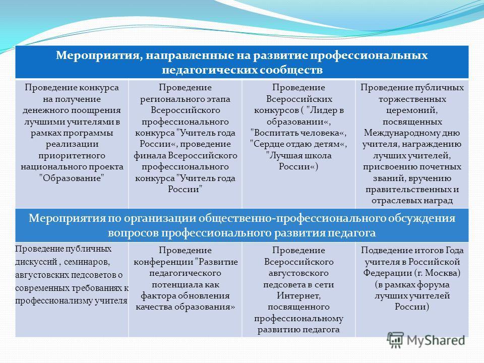 Мероприятия, направленные на развитие профессиональных педагогических сообществ Проведение конкурса на получение денежного поощрения лучшими учителями в рамках программы реализации приоритетного национального проекта