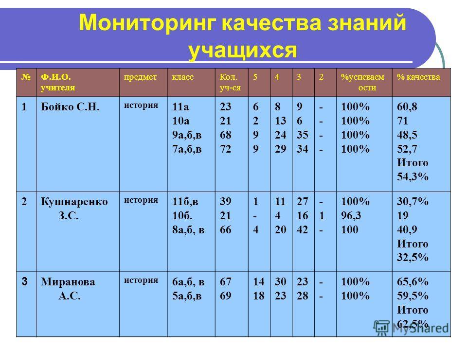 Мониторинг качества знаний учащихся Ф.И.О. учителя предметклассКол. уч-ся 5432%успеваем ости % качества 1Бойко С.Н. история 11а 10а 9а,б,в 7а,б,в 23 21 68 72 62996299 8 13 24 29 9 6 35 34 -------- 100% 60,8 71 48,5 52,7 Итого 54,3% 2Кушнаренко З.С. и