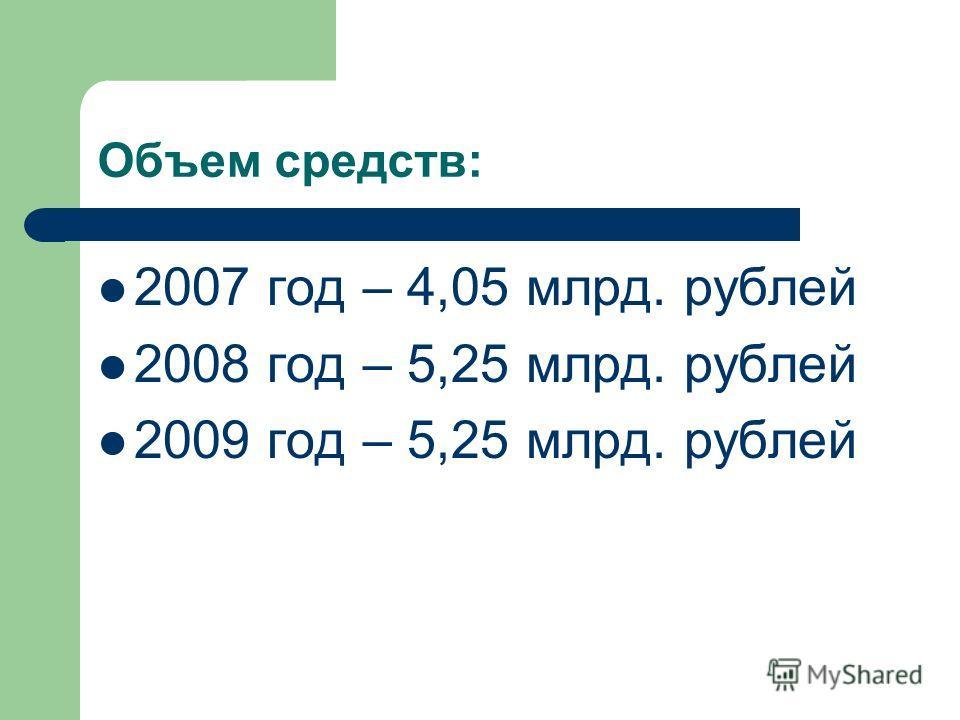 Объем средств: 2007 год – 4,05 млрд. рублей 2008 год – 5,25 млрд. рублей 2009 год – 5,25 млрд. рублей