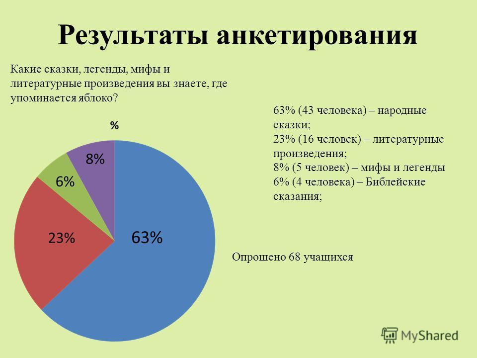 Результаты анкетирования 63% (43 человека) – народные сказки; 23% (16 человек) – литературные произведения; 8% (5 человек) – мифы и легенды 6% (4 человека) – Библейские сказания; Опрошено 68 учащихся Какие сказки, легенды, мифы и литературные произве