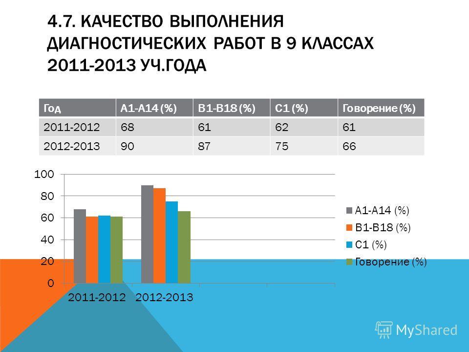 4.7. КАЧЕСТВО ВЫПОЛНЕНИЯ ДИАГНОСТИЧЕСКИХ РАБОТ В 9 КЛАССАХ 2011-2013 УЧ.ГОДА ГодА1-А14 (%)В1-В18 (%)С1 (%)Говорение (%) 2011-201268616261 2012-201390877566