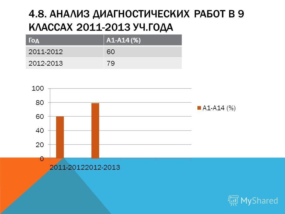 4.8. АНАЛИЗ ДИАГНОСТИЧЕСКИХ РАБОТ В 9 КЛАССАХ 2011-2013 УЧ.ГОДА ГодА1-А14 (%) 2011-201260 2012-201379