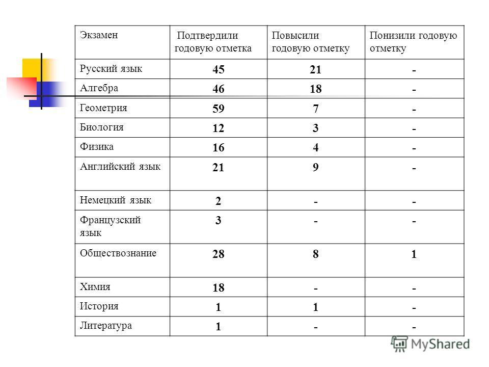 Экзамен Подтвердили годовую отметка Повысили годовую отметку Понизили годовую отметку Русский язык 4521- Алгебра 4618- Геометрия 597- Биология 123- Физика 164- Английский язык 219- Немецкий язык 2-- Французский язык 3-- Обществознание 2881 Химия 18--